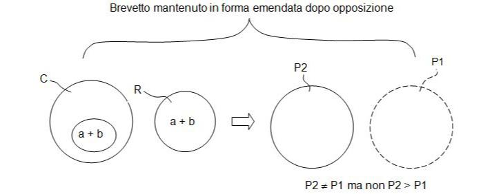 gli articoli 123(2) & 123(3) del brevetto europeo e la loro oscura trappola-6