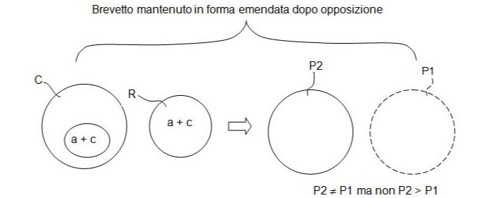 gli articoli 123(2) & 123(3) del brevetto europeo e la loro oscura trappola-8