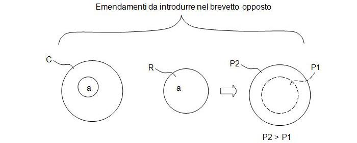 gli articoli 123(2) & 123(3) del brevetto europeo e la loro oscura trappola-12